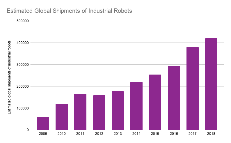 Global Shipments of Industrial Robots bar graph